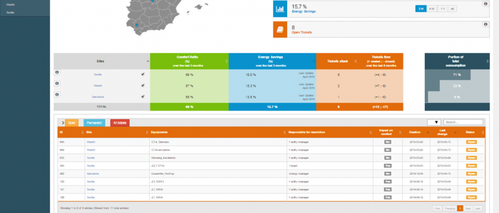 Ergelis is launching its new Energy Management tool